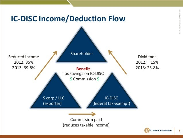 IC-Disc Tax Savings For Exporters | Rob Kane, CPA, CliftonLarsonAllen…