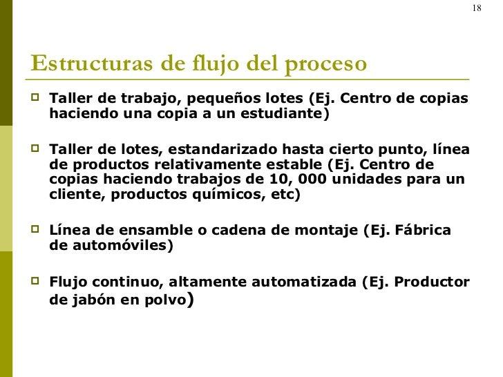 Estructuras de flujo del proceso <ul><li>Taller de trabajo, pequeños lotes (Ej. Centro de copias haciendo una copia a un e...