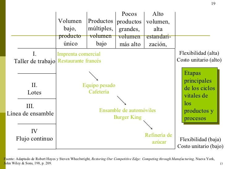 IV Flujo continuo III. Línea de ensamble II. Lotes I. Taller de trabajo Volumen  bajo,  producto  único Productos  múltipl...