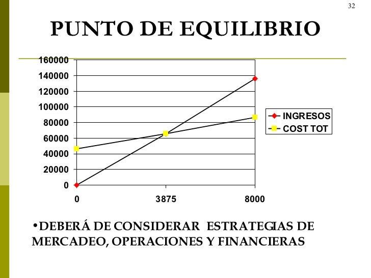 PUNTO DE EQUILIBRIO <ul><li>DEBERÁ DE CONSIDERAR  ESTRATEGIAS DE MERCADEO, OPERACIONES Y FINANCIERAS </li></ul>