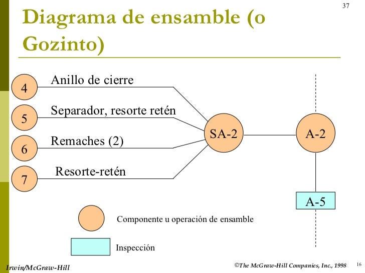Diagrama de ensamble (o Gozinto) 16 <ul><li>The McGraw-Hill Companies, Inc., 1998 </li></ul>Irwin/McGraw-Hill A-2 SA-2 4 5...