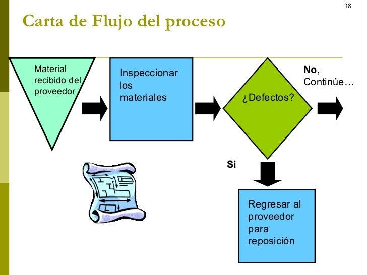 Carta de Flujo del proceso   Material recibido del proveedor Inspeccionar los materiales  ¿Defectos? Regresar al proveedor...