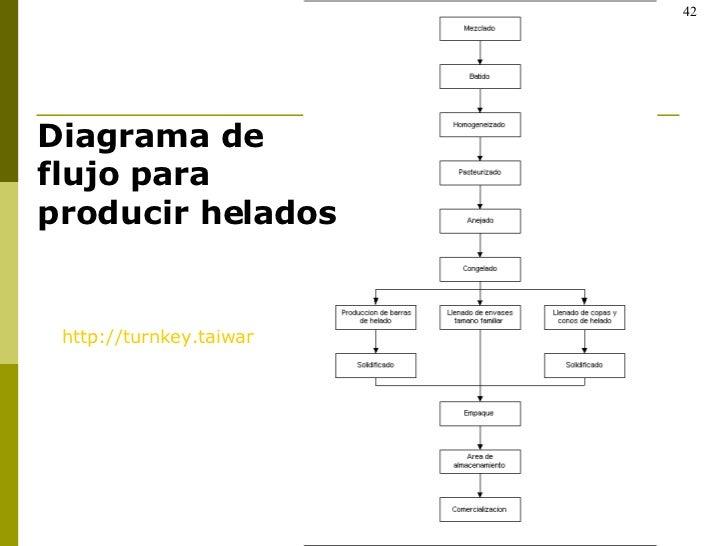 Diagrama de flujo para producir helados http://turnkey.taiwantrade.com.tw/showpage.asp?subid=023&fdname=FOOD+MANUFACTURING...