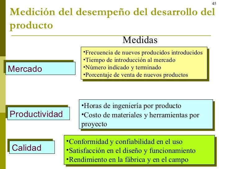 Medición del desempeño del desarrollo del producto Medidas  <ul><li>Frecuencia de nuevos producidos introducidos </li></ul...