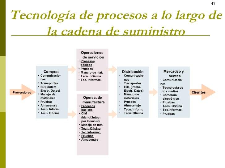 Tecnología de procesos a lo largo de la cadena de suministro <ul><li>Compras </li></ul><ul><li>Comunicacio-nes </li></ul><...