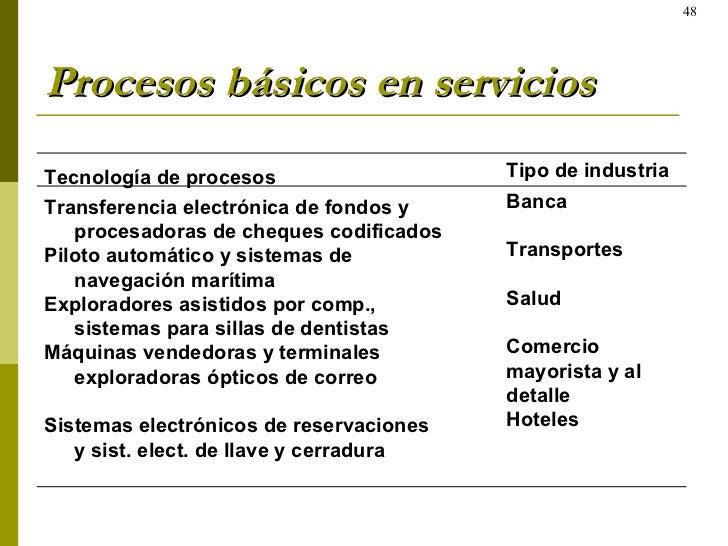 Procesos básicos en servicios Tecnología de procesos Transferencia electrónica de fondos y procesadoras de cheques codific...