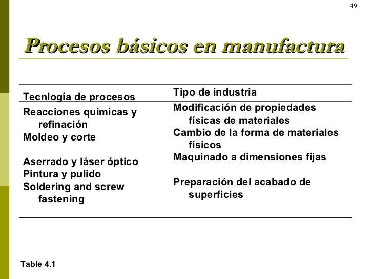 Procesos básicos en manufactura Table 4.1 Tecnlogía de procesos Reacciones químicas y refinación Moldeo y corte Aserrado y...