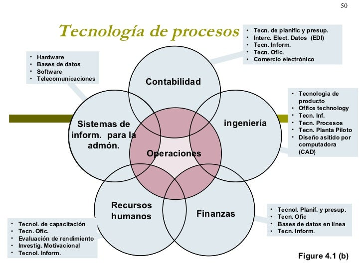 Tecnología de procesos Figure 4.1 (b) <ul><li>Hardware </li></ul><ul><li>Bases de datos </li></ul><ul><li>Software </li></...