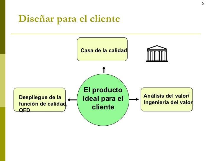 Diseñar para el cliente El producto ideal para el cliente Despliegue de la  función de calidad,  QFD Análisis del valor/ I...