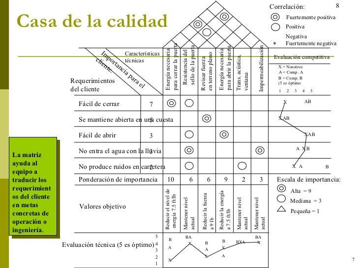 Casa de la calidad 7 La matriz ayuda al equipo a traducir los requerimientos del cliente en metas concretas de operación o...