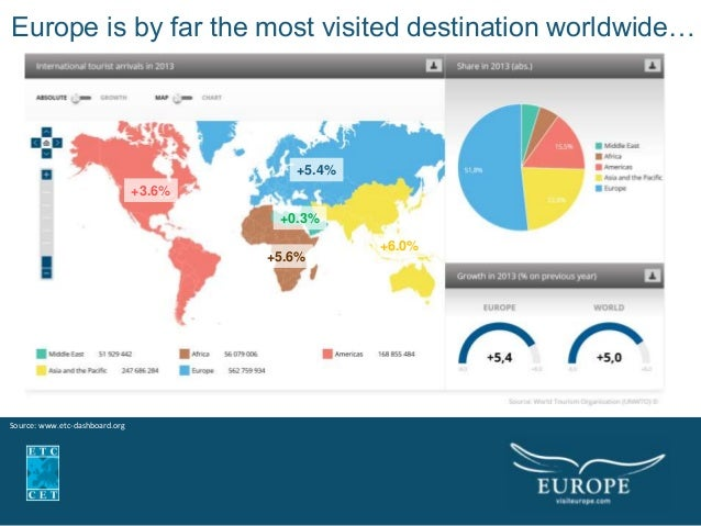 trends for tourism in europe tourism essay Advertisements: read this short essay on tourism  tourism as an industry has been travelling with the wild pace of technological advancements and aboard are people from different places and cultures interacting with increasing easesince, the globe had been shrunk into a village.