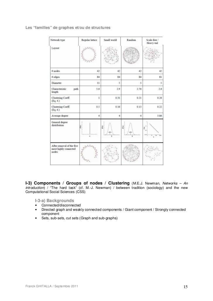 """Les """"familles"""" de graphes et/ou de structuresI-3) Components / Groups of nodes / Clustering (M.E.J. Newman, Networks – Ani..."""