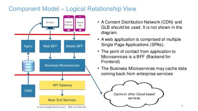 Transforming to Microservices