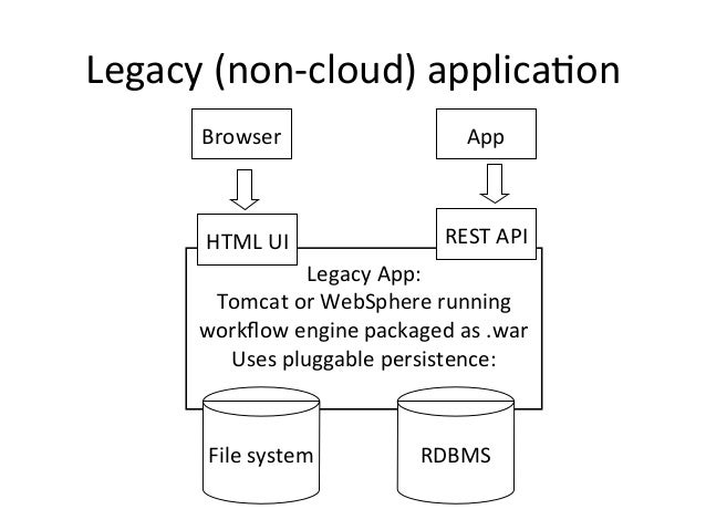 Legacy  (non-‐cloud)  applica+on   Legacy  App:   Tomcat  or  WebSphere  running   workflow  engine  ...