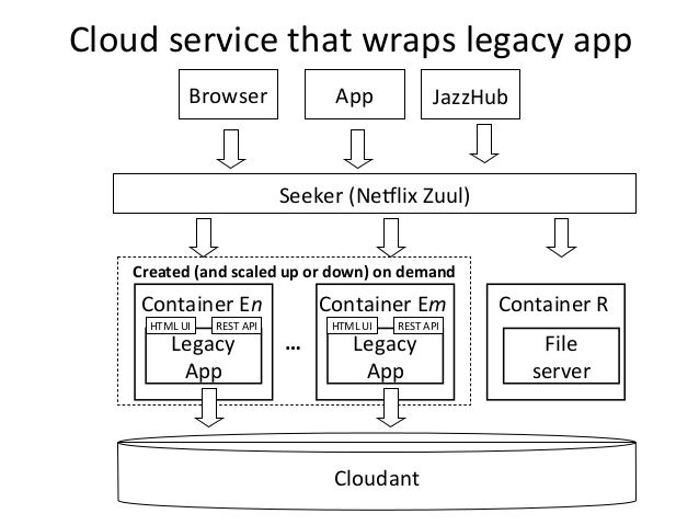 Created  (and  scaled  up  or  down)  on  demand   Cloud  service  that  wraps  legacy  app   ...