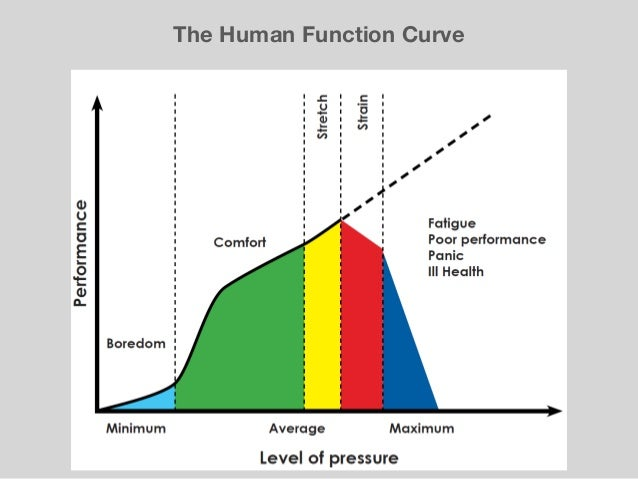 The Human Function Curve