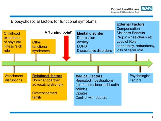 1 Childhood experience of physical illness /sick role Attachment disruptions Biopsychosocial factors for functional sympto...