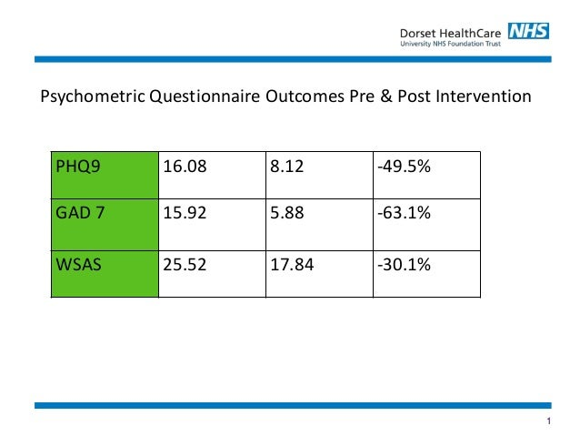 1 PHQ9 16.08 8.12 -49.5% GAD 7 15.92 5.88 -63.1% WSAS 25.52 17.84 -30.1% Psychometric Questionnaire Outcomes Pre & Post In...
