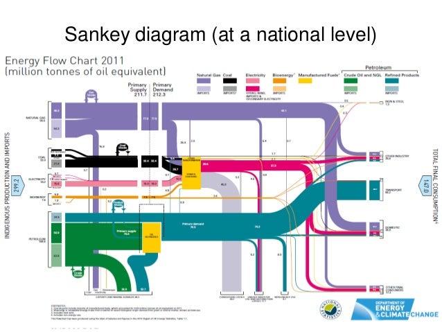 Sankey diagram objectives online schematic diagram a sankey framework for energy and exergy flows rh slideshare net sankey diagram car sankey diagram ccuart Images