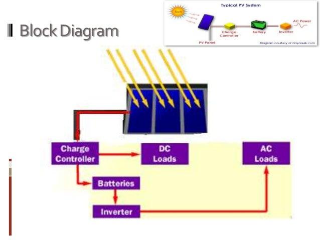 Design A Standalone Pv Solar Umbrella