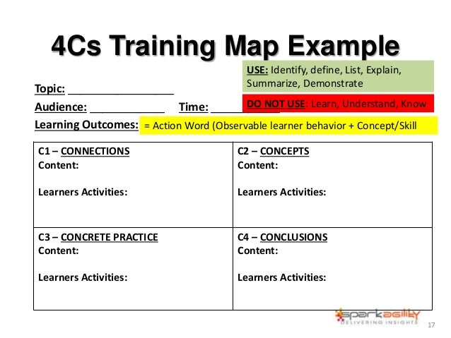 4Cs Training Map Example Topic: _________________ Audience: ____________ Time: ___________ Learning Outcomes: 17 C1 – CONN...