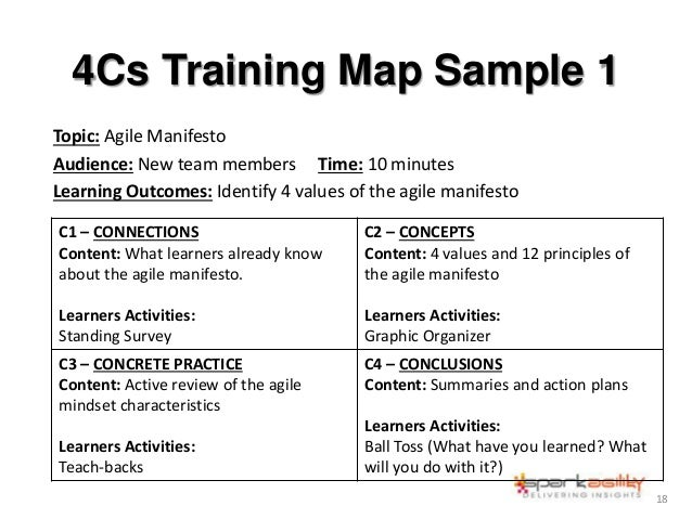 4Cs Training Map Sample 1 Topic: Agile Manifesto Audience: New team members Time: 10 minutes Learning Outcomes: Identify 4...