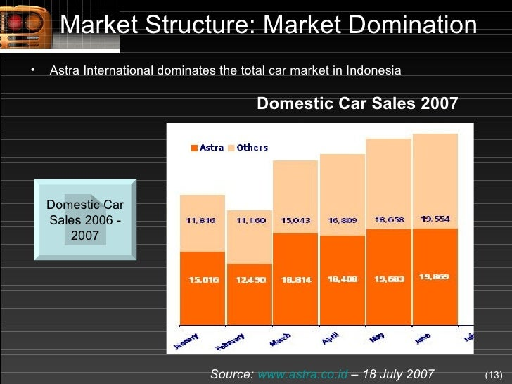 an analysis of the automotive industry Analysis of toyota motor corporation by thembani nkomo 24 porter's five forces of the automotive industry threat of new entry (weak): large amount of capital required.
