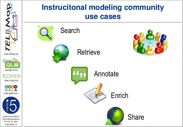 Instrucitonalmodelingcommunityusecases<br />Search<br />Retrieve<br />Annotate<br />Enrich<br />Share<br />