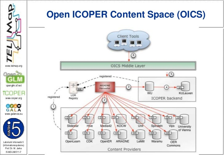 Open ICOPER Content Space (OICS)<br />