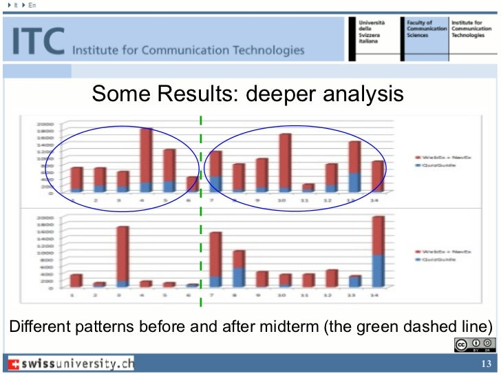 Some Results: deeper analysisDifferent patterns before and after midterm (the green dashed line)                          ...