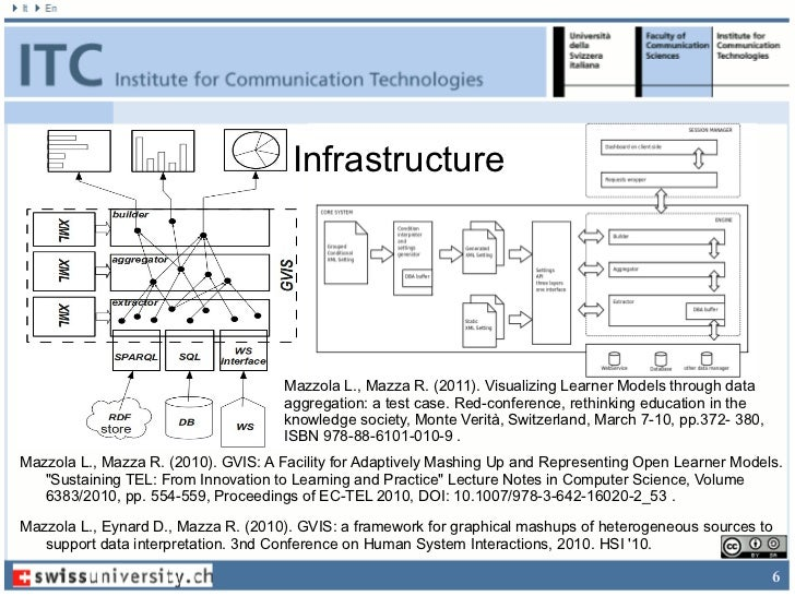Infrastructure                                     Mazzola L., Mazza R. (2011). Visualizing Learner Models through data   ...