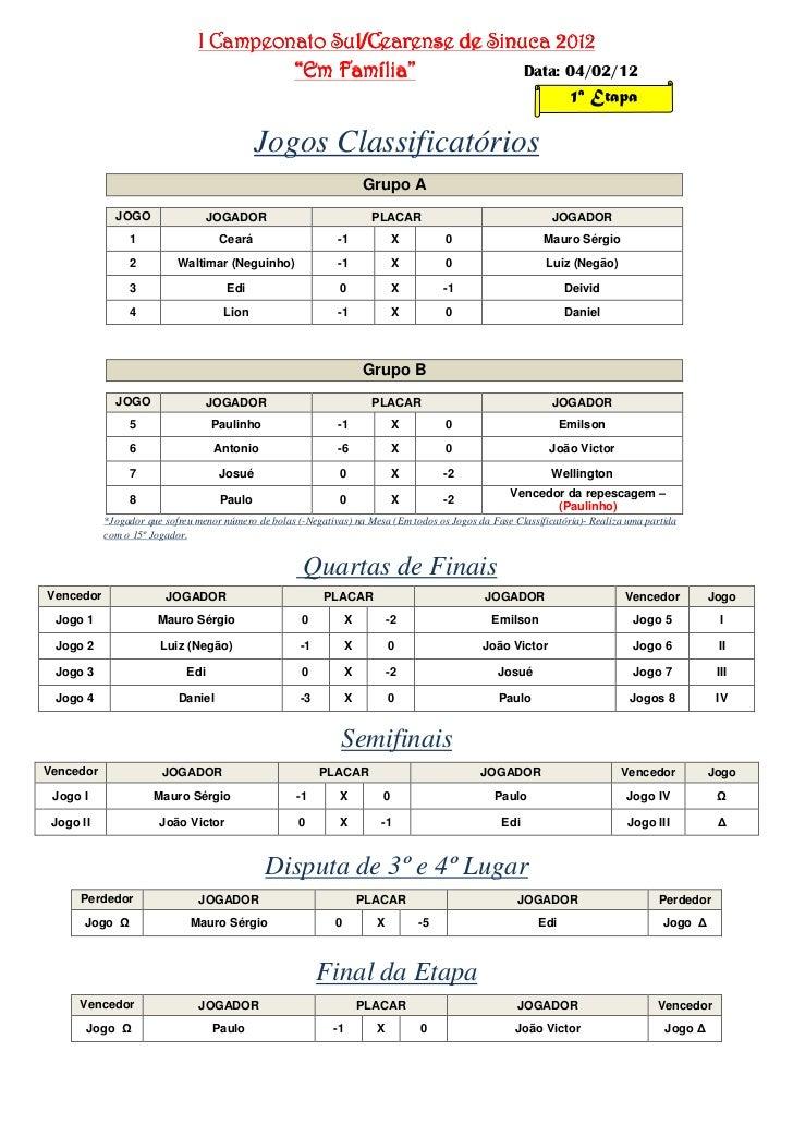 """I Campeonato Sul/Cearense de Sinuca 2012                                             Família""""                             ..."""