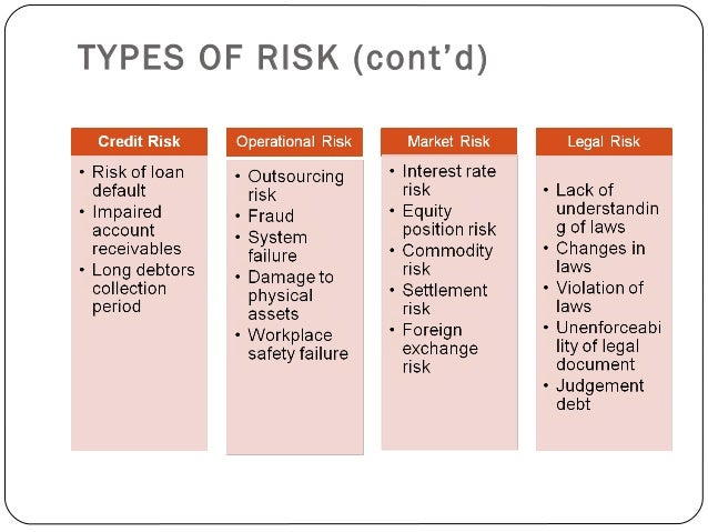 Deploying Risk Management In SMEs - Types of risk management