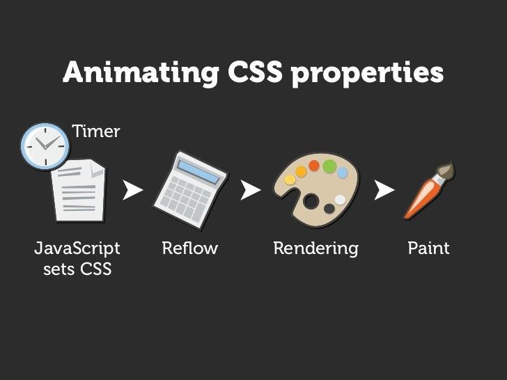 Performance hit     JavaScript      Reflow   Rendering   Paint