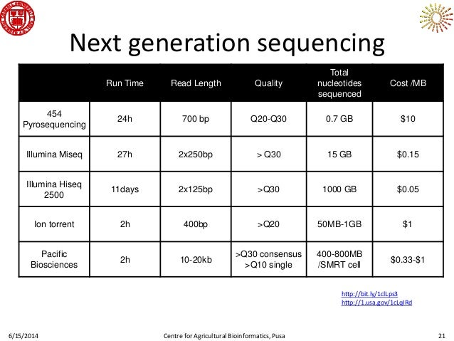 Sequencing, Genome Assembly and the SGN Platform