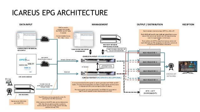 Icareus Products Playout EPG Solution Intro