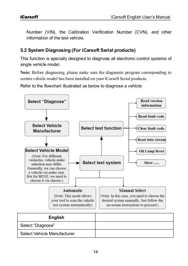 ICarSoft Mercedes/Smart MB II