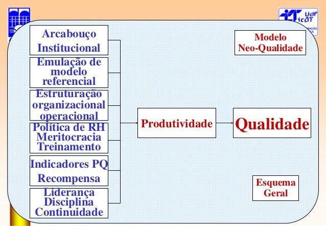 Gerenciamento Diretrizes MetasEsquema Geral de Implantação Modelo Qualidade  Convencional  9. 25187c69aa