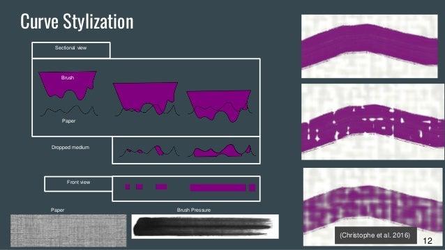 12 Brush Paper Dropped medium Sectional view Front view Brush PressurePaper Curve Stylization 12 (Christophe et al. 2016)