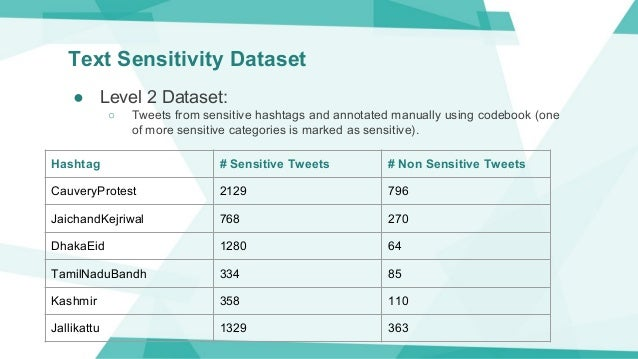 Text Sensitivity Dataset ● Level 2 Dataset: ○ Tweets from sensitive hashtags and annotated manually using codebook (one of...