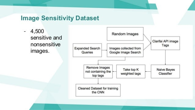 Image Sensitivity Dataset - 4,500 sensitive and nonsensitive images.