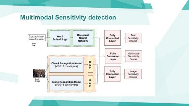 Multimodal Sensitivity detection