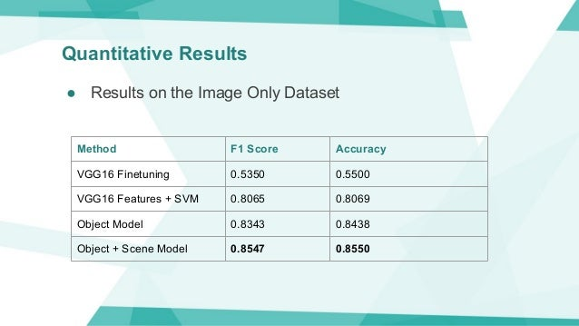 Quantitative Results Method F1 Score Accuracy VGG16 Finetuning 0.5350 0.5500 VGG16 Features + SVM 0.8065 0.8069 Object Mod...