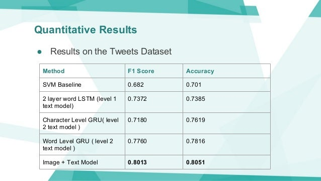 Quantitative Results Method F1 Score Accuracy SVM Baseline 0.682 0.701 2 layer word LSTM (level 1 text model) 0.7372 0.738...