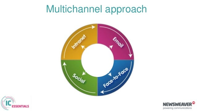 Optimize channel effectiveness