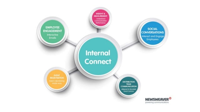 internal communications essentials channel effectiveness