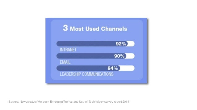 Source: Newsweaver/Melcrum Emerging Trends and Use of Technology survey report 2014 Of the channels you currently used - s...