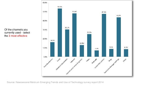 Email Intranet Social F2F Source: Newsweaver/Melcrum Emerging Trends and Use of Technology survey report 2014 Of the chann...