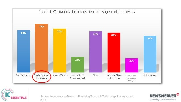 Source: Newsweaver/Melcrum Emerging Trends and Use of Technology survey report 2014