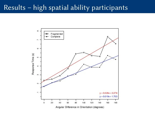 Results – high spatial ability participants Angular Difference in Orientation (degrees) ResponseTime(s) 0 20 40 60 80 100 ...